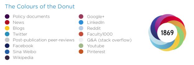 altmetric-donut1