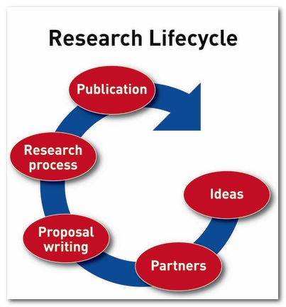research-lifecycle