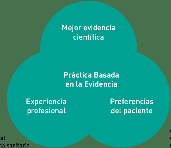 figura-1-la-triada-de-la-practica-basada-en-la-evidencia