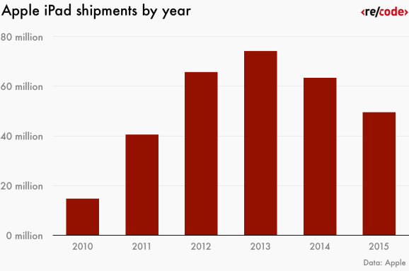 apple-ipad-shipments-by-year-01