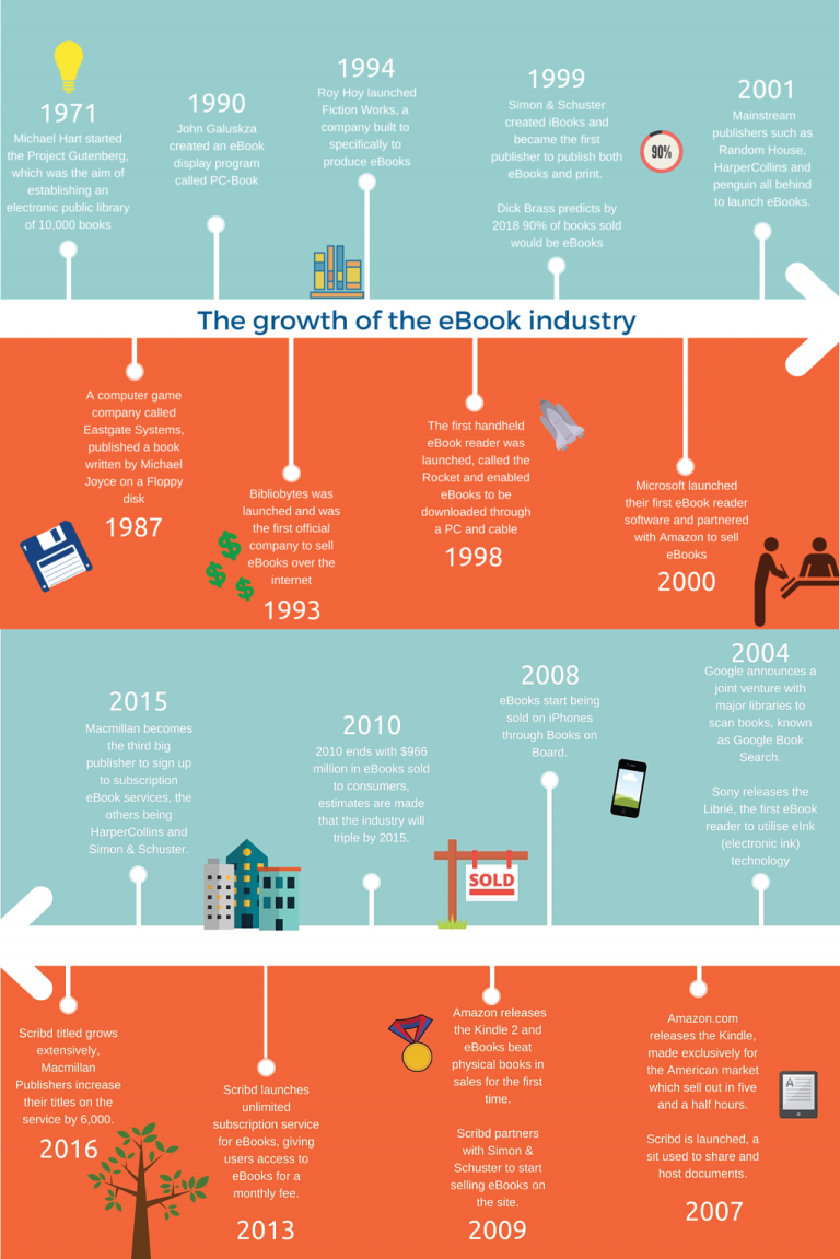 a-timeline-of-ebook-growth-full-infographic