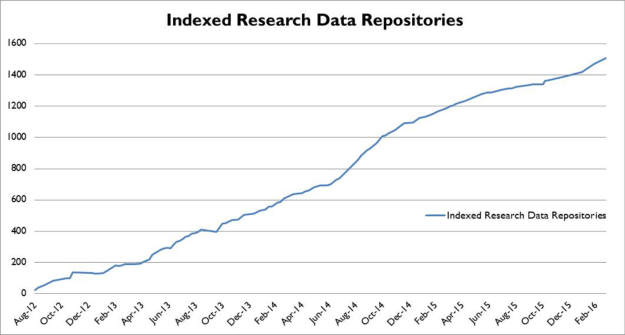 re3data_org_growth
