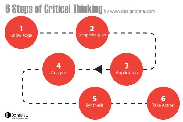 critical_thinking