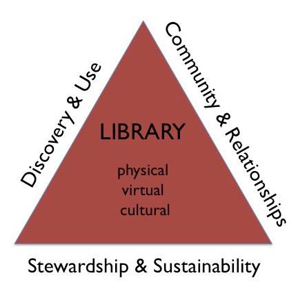 future-libraries-triangle
