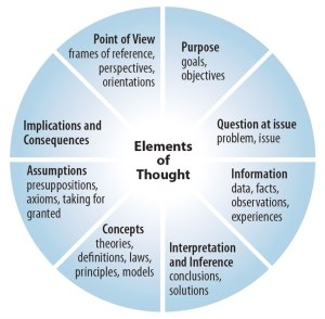 elements-of-thought