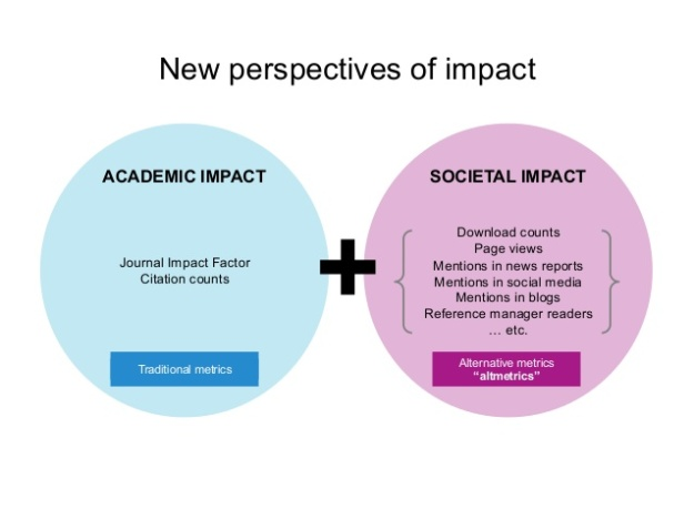 niso-webinar-new-perspectives-on-assessment-how-altmetrics-measure-scholarly-impact-6-638