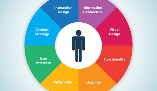 factores-usabilidad-web