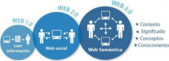 web_10_web_social_web_semantica_y_ahora_que_sigue