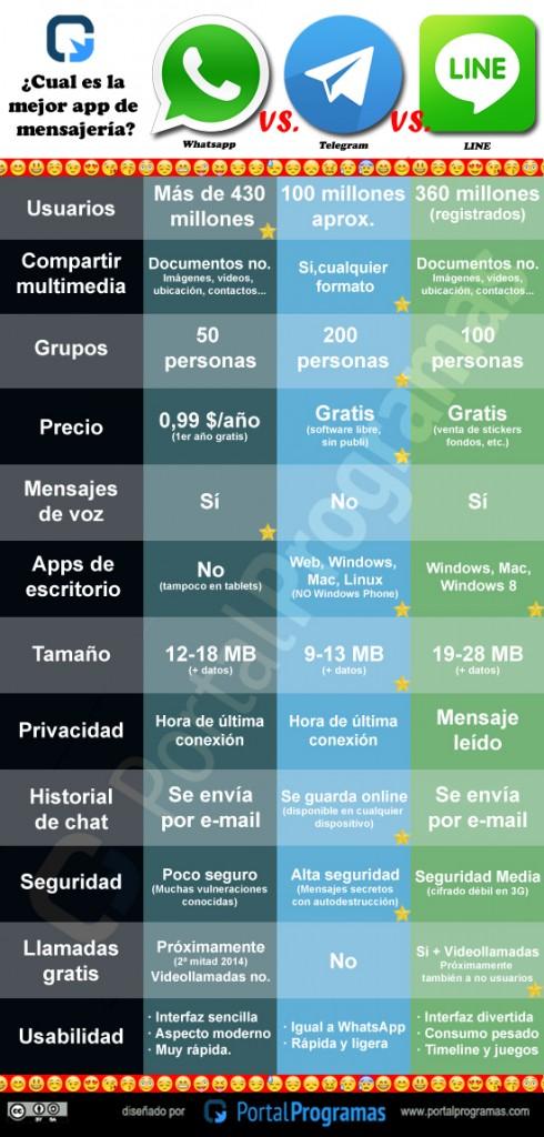 whatsapp-line-telegram
