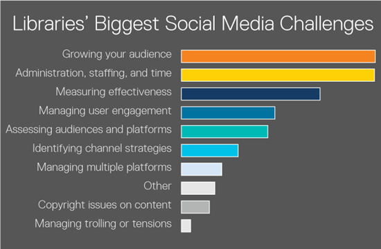 biggest-social-media-challenges