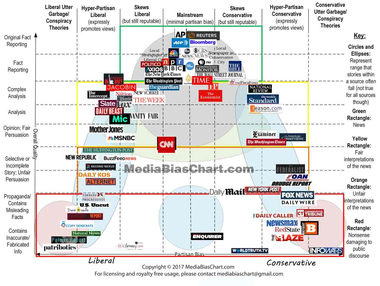 media-bias-chart_3-0_hi-res