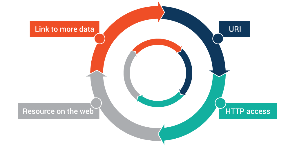 what-are-linked-data-and-linked-open-data