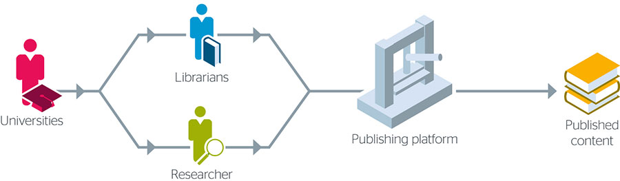 shared-publishing-nms