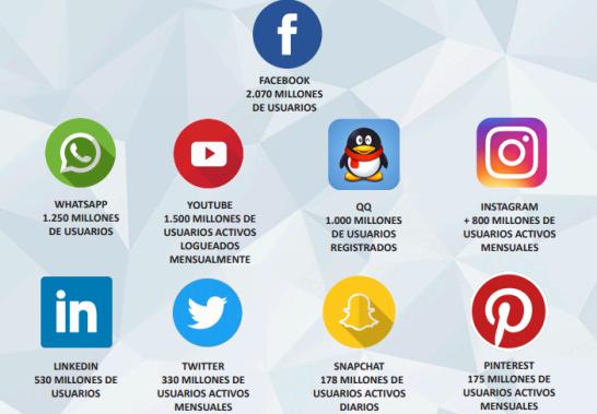 redes-sociales-en-espac3b1a-2018