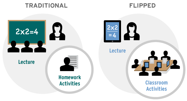 rtemagicc_flipped-classroom-diagram02_01