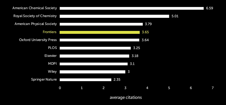 Widget Chart Real-Time Tingkat Lanjut