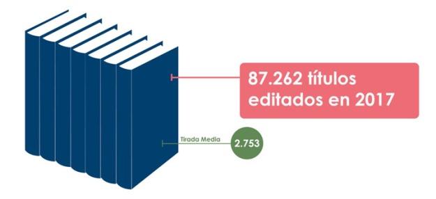 libros-editados-en-2017-tirada-media