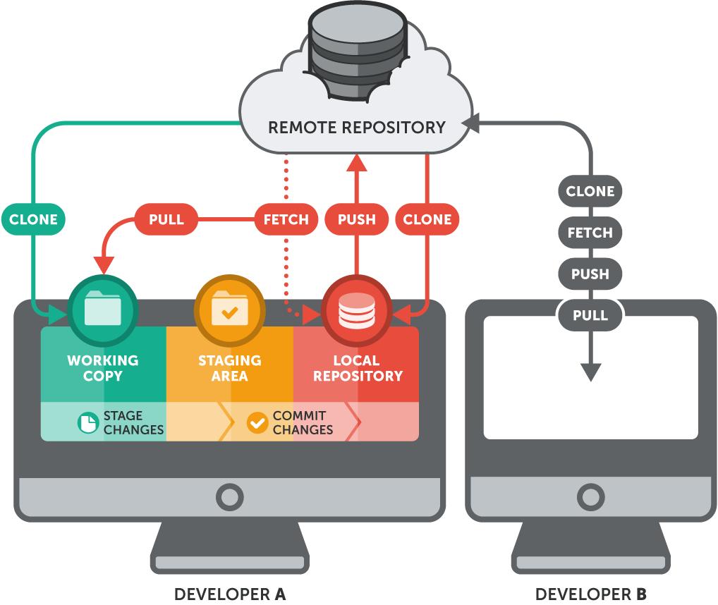 basic-remote-workflow