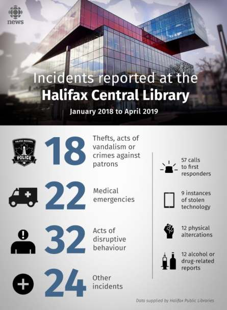 halifax-library-graphic