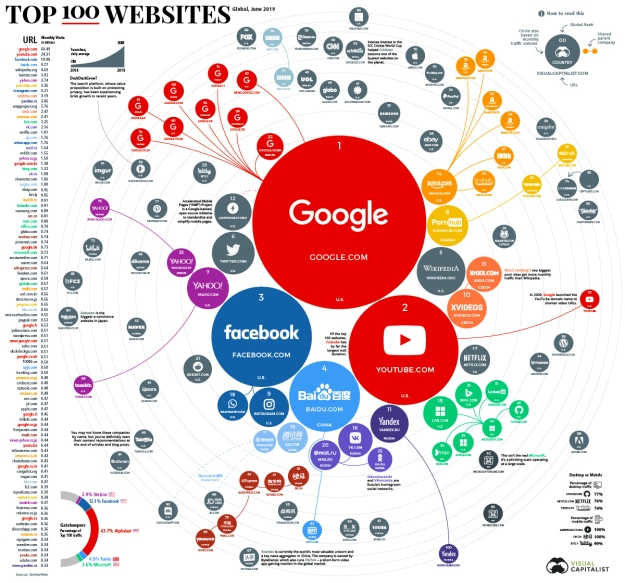 top-100-websites-1200-2