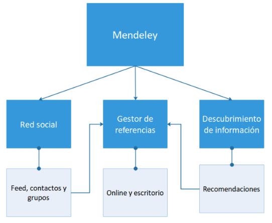 diagrama-mendeley-700-1