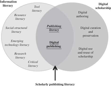 scholarly-publishing-literacy-at-the-intersection-of-digital-scholarship-and-information