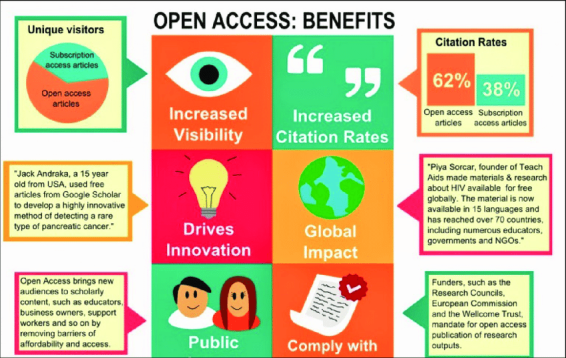 open-access-benefits-from-aston-university-library-services-available-from