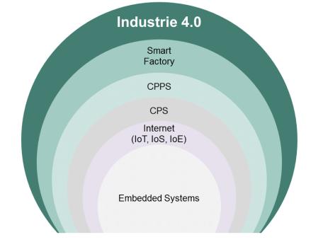 abbildung-2-kernbausteine-der-industrie-40-diese-voellig-neue-produktionslogik-der-smart