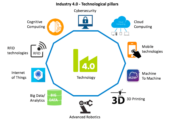 technologies-for-industry-40