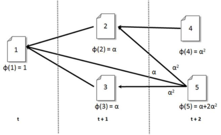 an-example-of-cascade-and-ph-values-in-a-citation-network