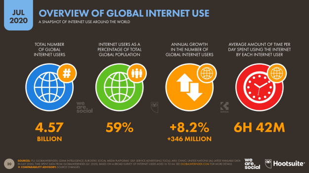 03-internet-overview-datareportal-20200721-digital-2020-july-statshot-report-slide-20