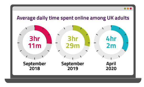 time-spent-online-graphic