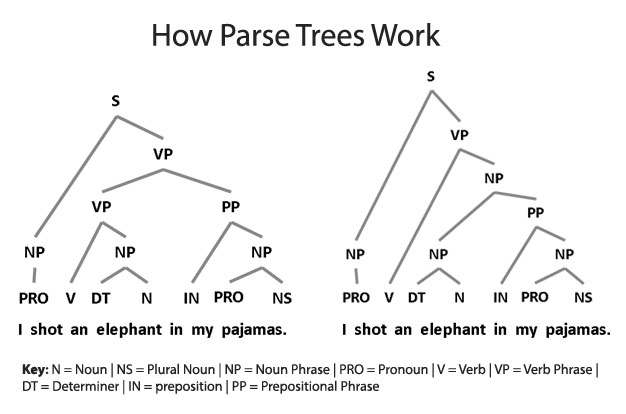 how-parse-trees-work